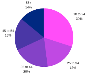 Best Dating Apps 2020 age distribution
