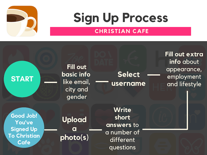 Best Dating Apps Christian Cafe Sign Up Process
