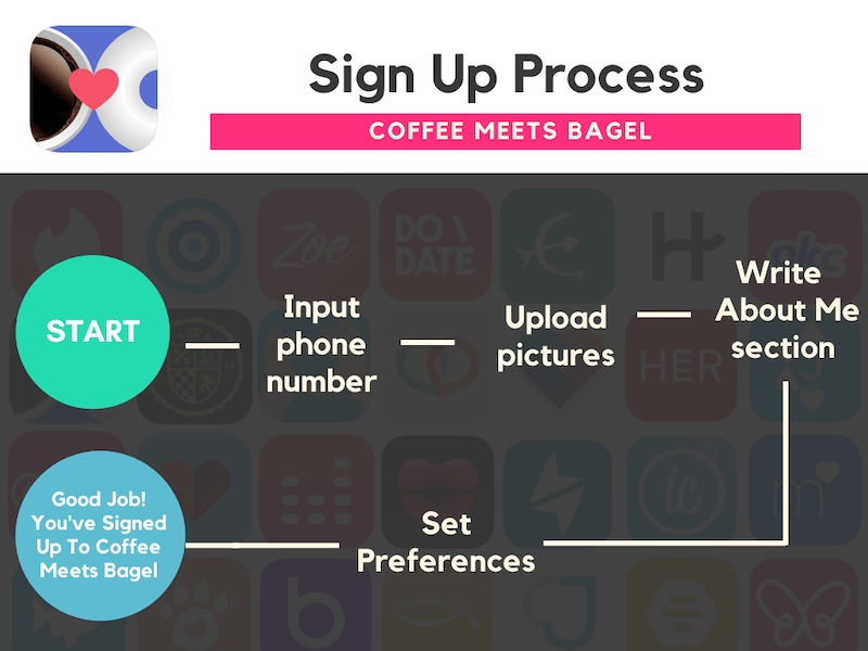 Best Dating Apps - Coffee Meets Bagel Sign Up