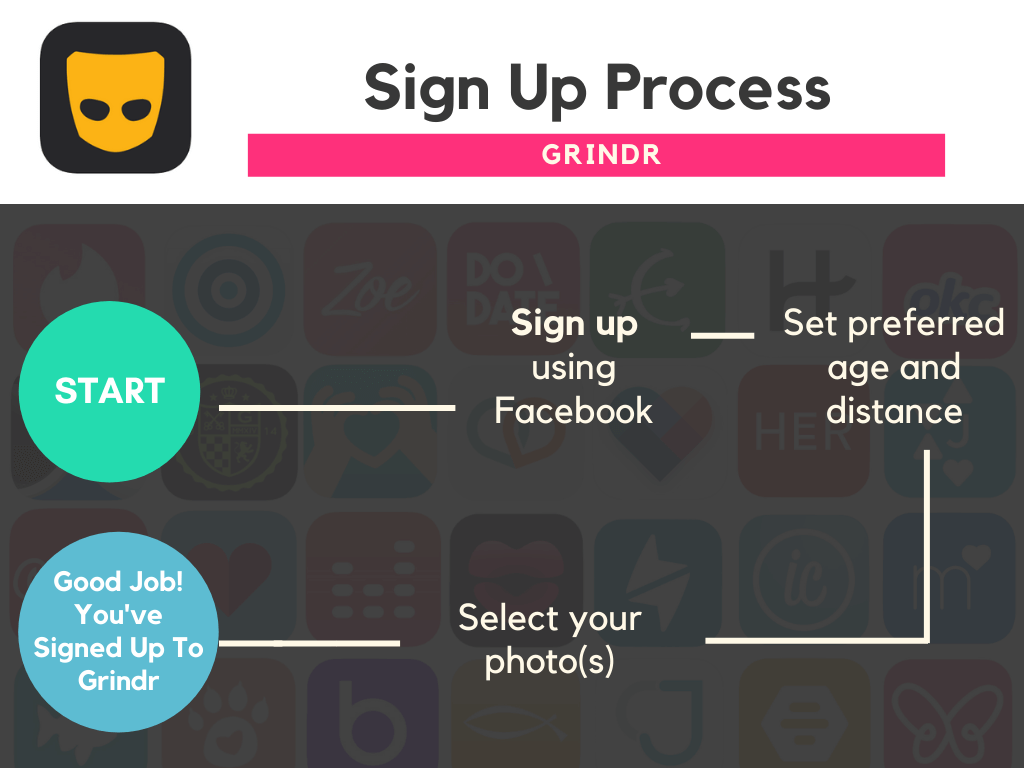 Best Dating Apps Grindr Sign Up