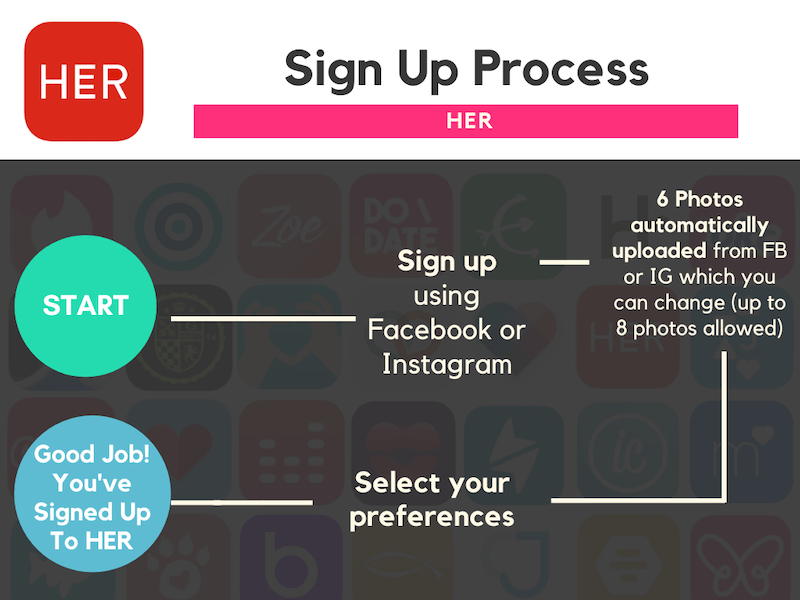 Best Dating Apps - Her Sign Up Process