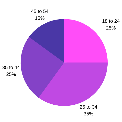 Best Dating Apps Inner Circle Age Distribution