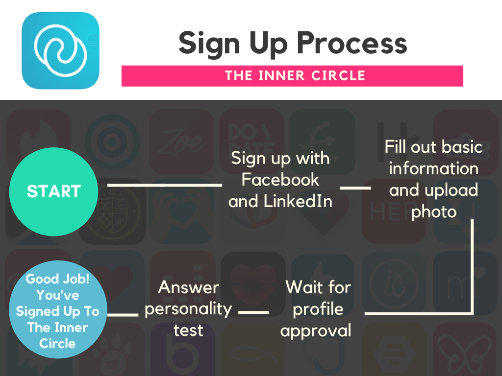 Best Dating Apps Inner Circle Sign Up