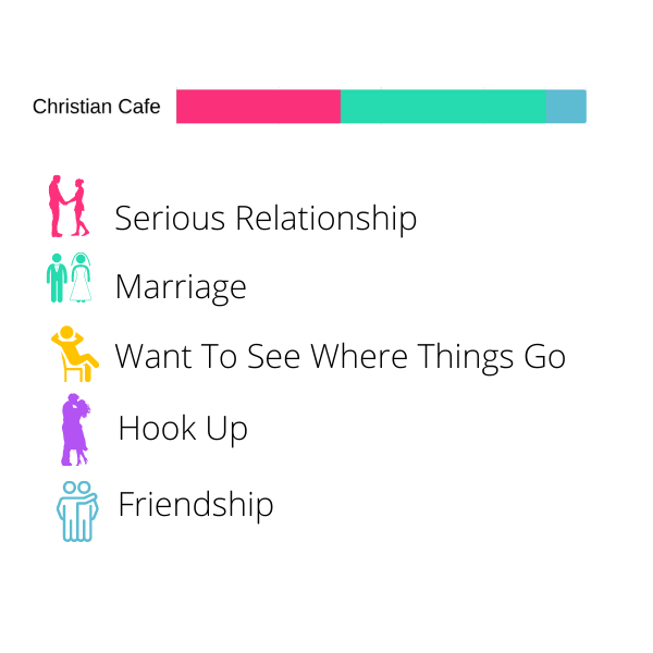 Best Dating Apps - Made For - Christian Cafe