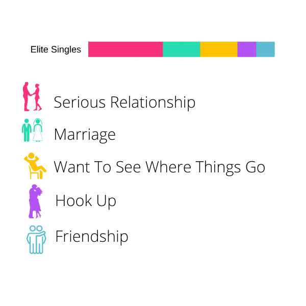 Best Dating Apps - Made For - Elite Singles