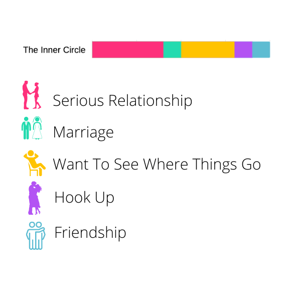 Best Dating Apps Made For Inner Circle