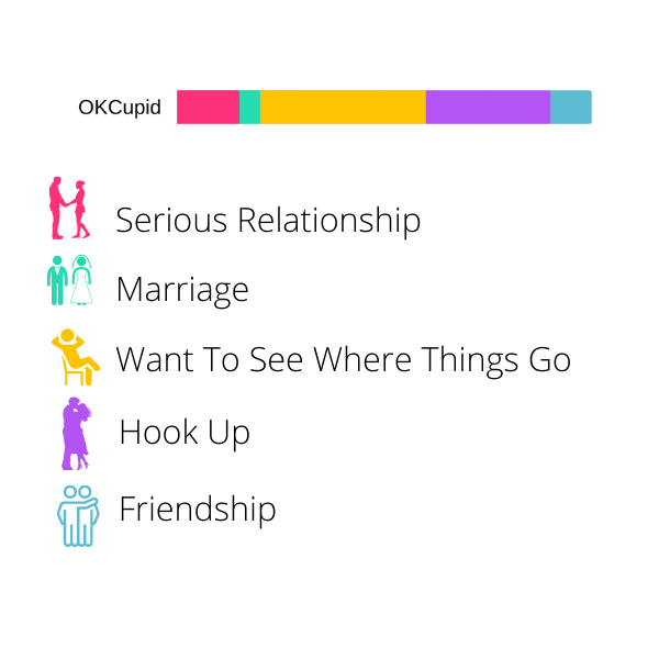 Best Dating Apps - Made For - OkCUpid