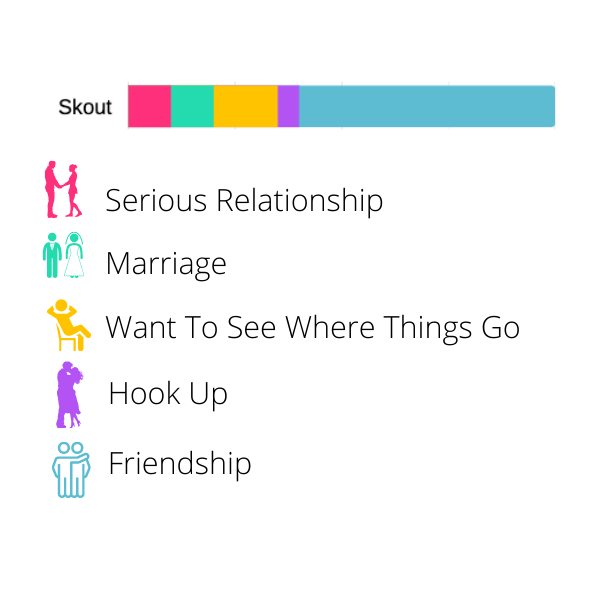 Best Dating Apps Made For Skout