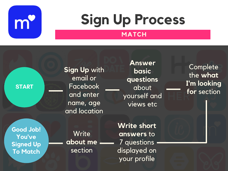 Best Dating Apps - Match Sign Up Process