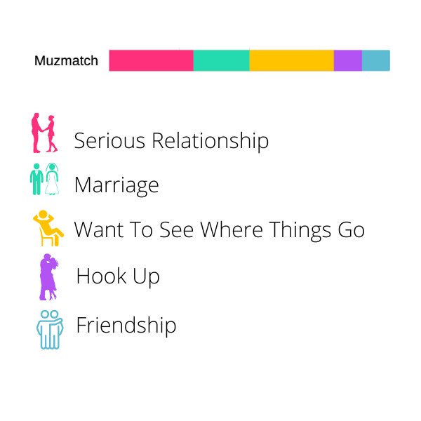 Best Dating Apps MuzMatch Made For