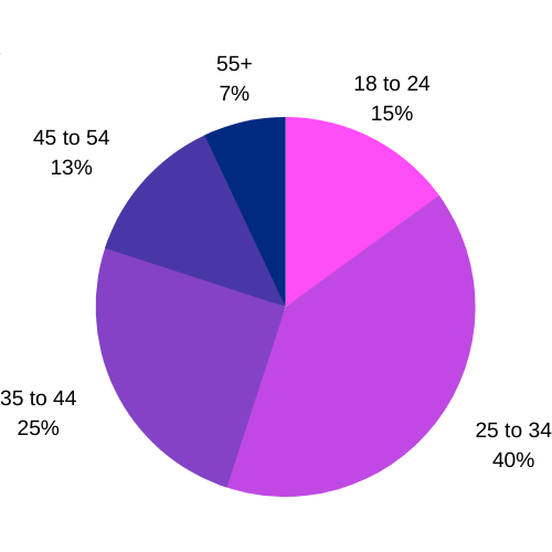 Best Dating Apps - OkCupid Age Distribution