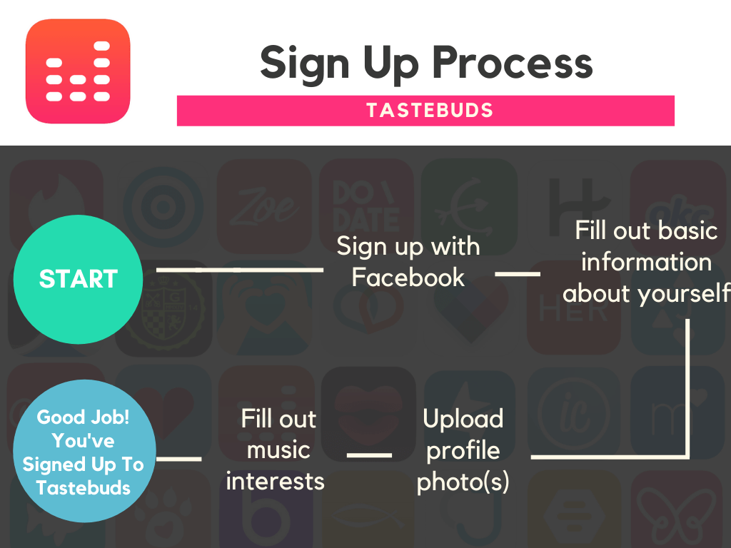 Best Dating Apps Tastebuds - Sign Up process