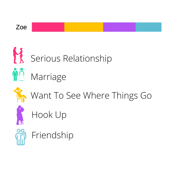 Best Dating Apps - Zoe Made For
