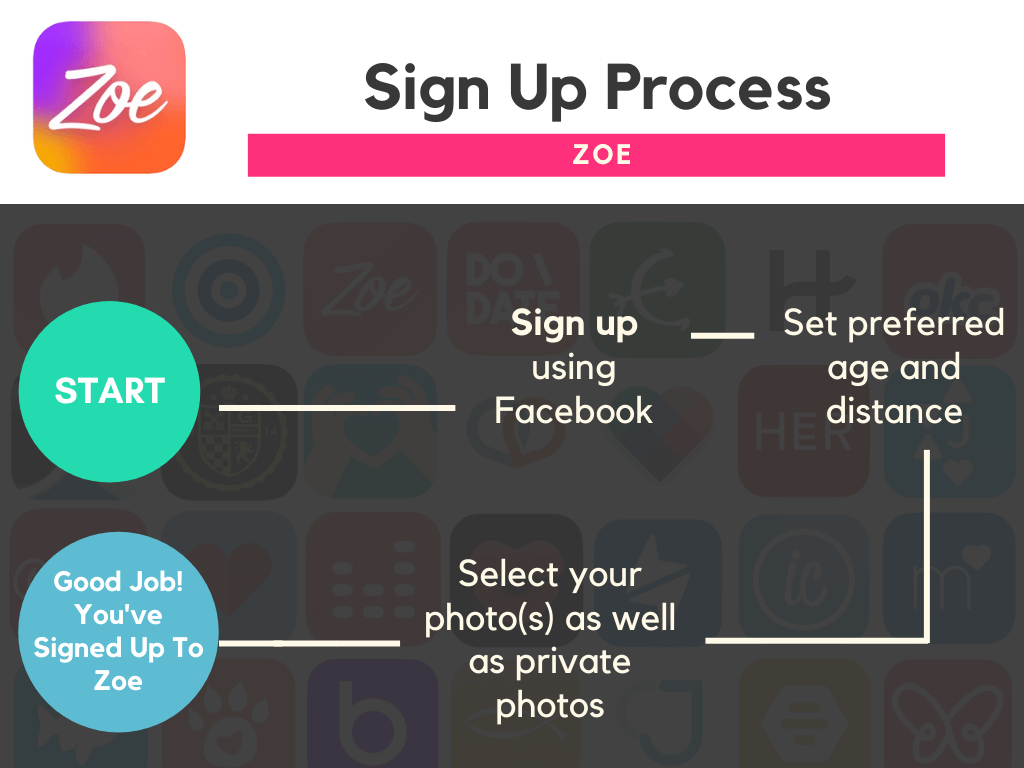 Best Dating Apps - Zoe Sign Up Process