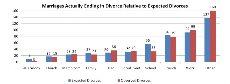 eharmony Prices - chart showing marriages ending in divorce from eharmony