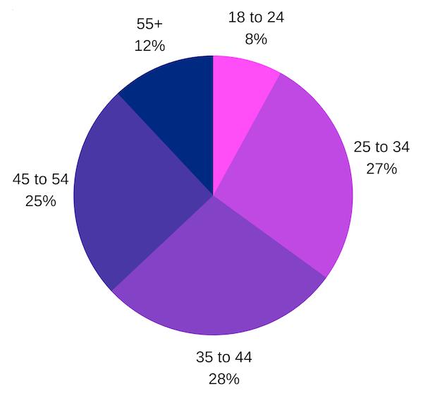eHarmony vs Elite Singles - Elite Singles Age Range
