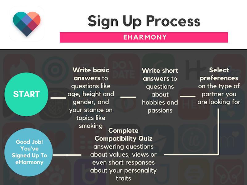 eHarmony vs Elite Singles - eHarmony Sign Up Process