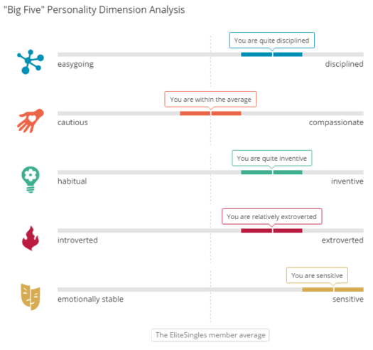 eharmony vs elitesingles - Elitesingles quiz results