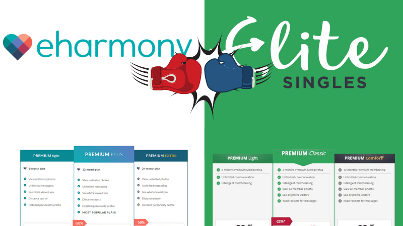 eharmony vs. EliteSingles Cost Comparison