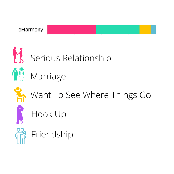eharmony review - what is eharmony made for?