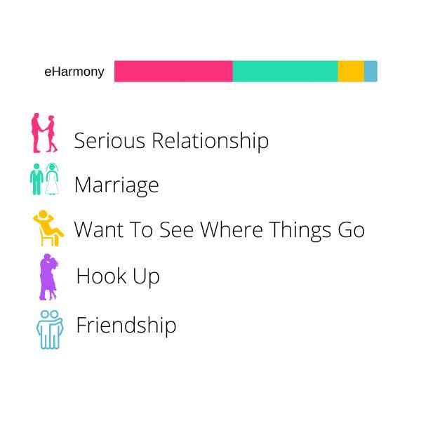 eharmony vs. Christian Mingle - eharmony made for