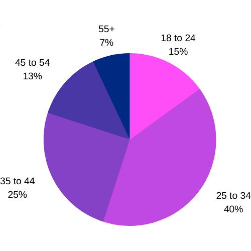 okcupid vs. tinder - okcupid age of users