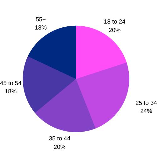 Christian Mingle Age Distribution Graph