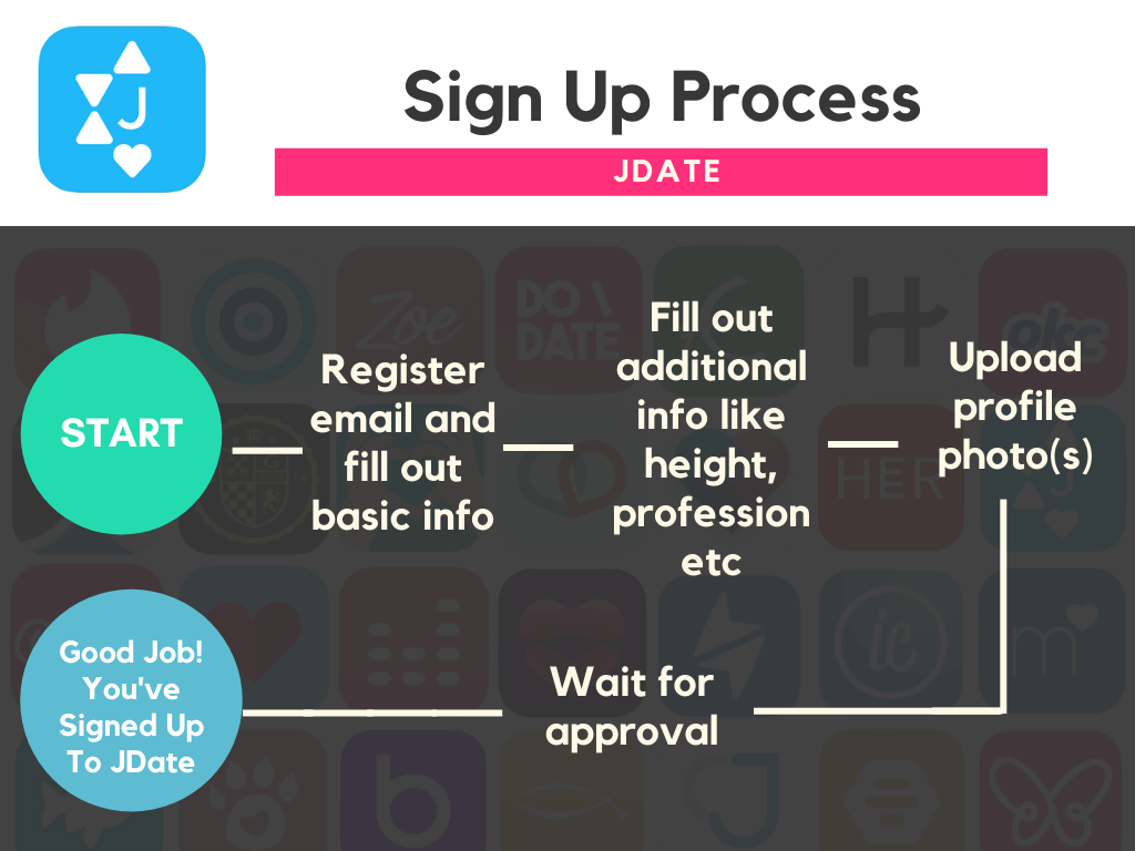 What is Jdate flowchart sign up easy process black background white text