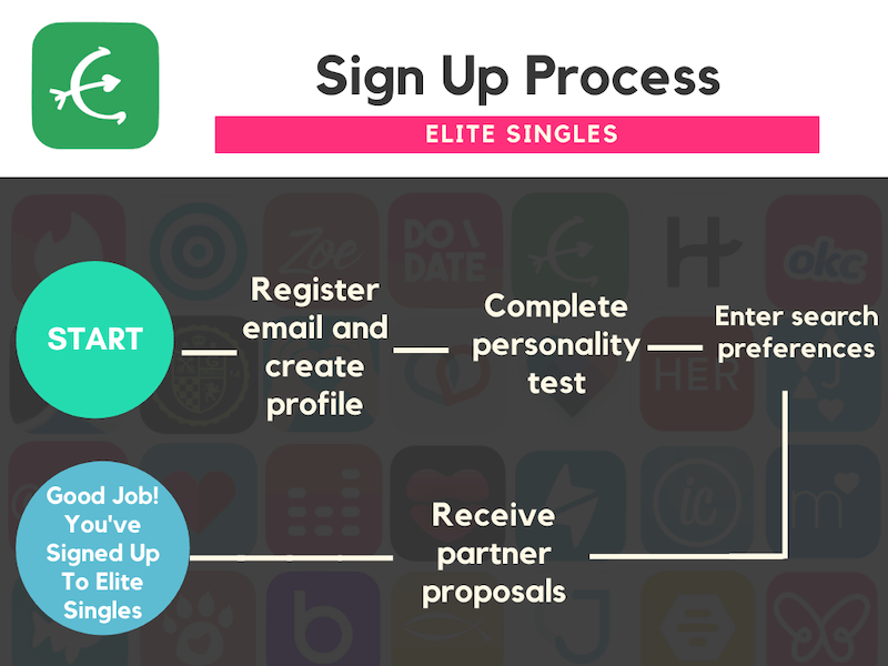 What is Elite Singles Cost Sign Up graphic flow chart