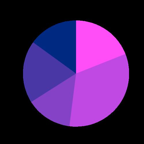 eharmony user overview percentage age